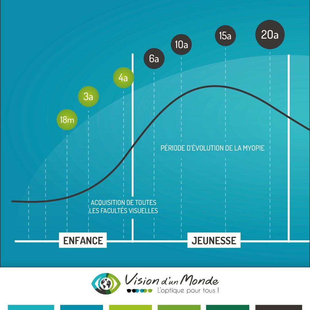 graphe evolution myopie 1